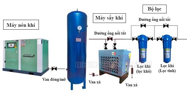 Bộ lọc khí trong sơ đồ khí nén