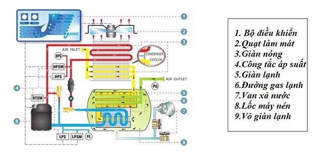 Cấu tạo chung của máy sấy khí tác nhân lạnh