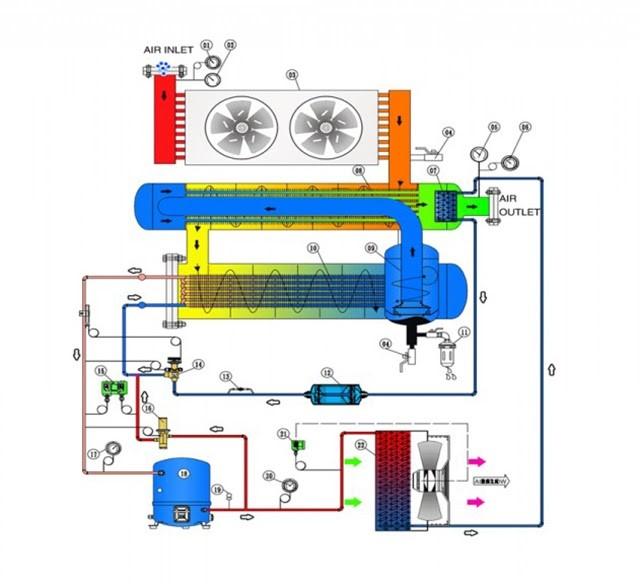 Máy sấy khí làm lạnh hoạt động như thế nào?