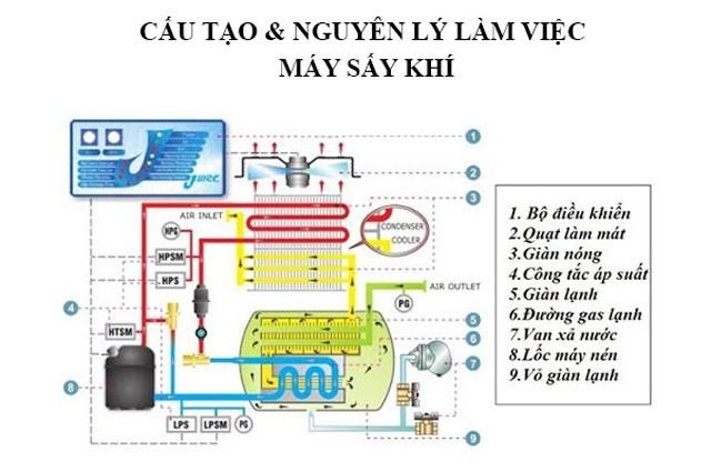 Sơ đồ cấu tạo và nguyên lý hoạt động của máy sấy khí