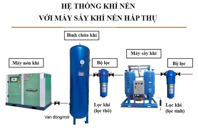 Sơ đồ nguyên lý làm việc máy sấy khí nén kiểu hấp thụ