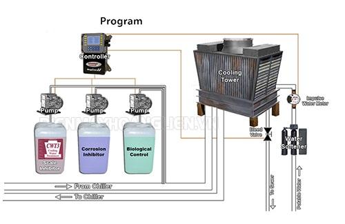 hóa chất xử lý nước trong tháp giải nhiệt