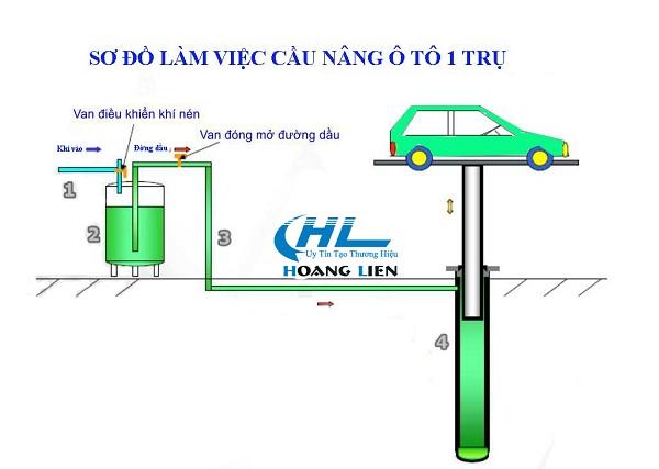 lắp đặt cầu nâng 1 trụ rửa xe ô tô