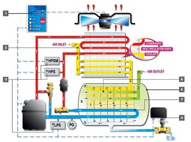 Cấu tạo và nguyên lý làm việc của máy sấy khí giải nhiệt bằng nước