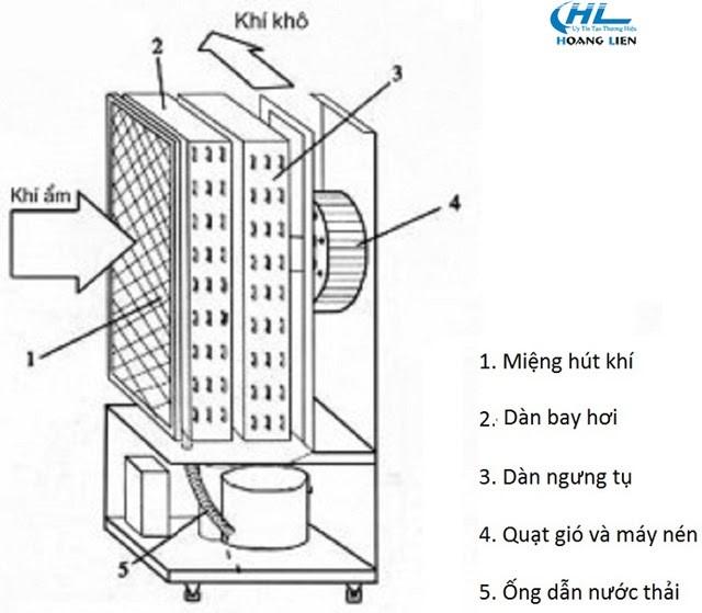 Cấu tạo cơ bản của máy hút ẩm mini