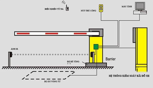 nguyên lý hoạt động barrier tự động