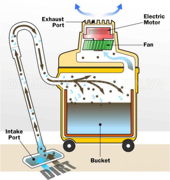 Nguyên lý hoạt động của máy hút bụi công nghiệp